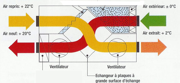 Vmc Double Flux Fonctionnement Ventilation Comment