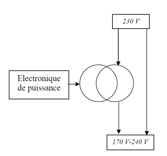 Régulation variateur de tension