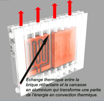 Chauffage Electrique Inertie Chauffage Centrale Electrique A Eau